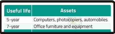 """MACRS_Useful_Life_Asset"