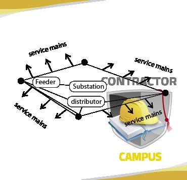 """9-ED-feeder-substation-distributor"""